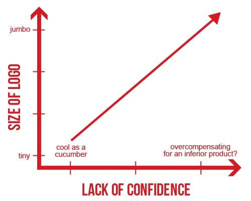 brand_confidence_chart