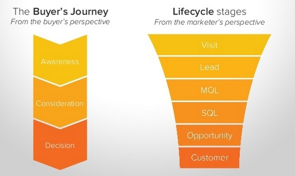 Convert more leads online when you follow an inbound sales process