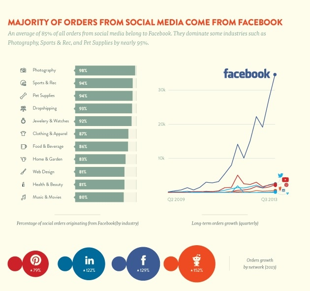 social media can help produce and convert leads online
