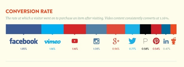 image showing conversion rate of social media for getting leads online