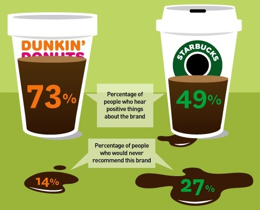 Dunkin Donuts gains social currency with an informal, fun approach with customers