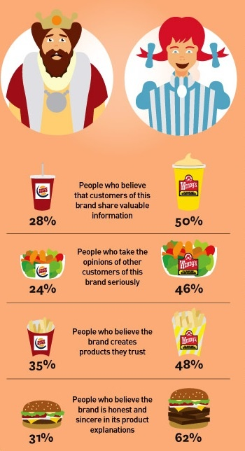 Brands who run sincere campaigns gain more social currency