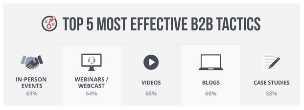 Marketers' top tactics support stats on visual marketing