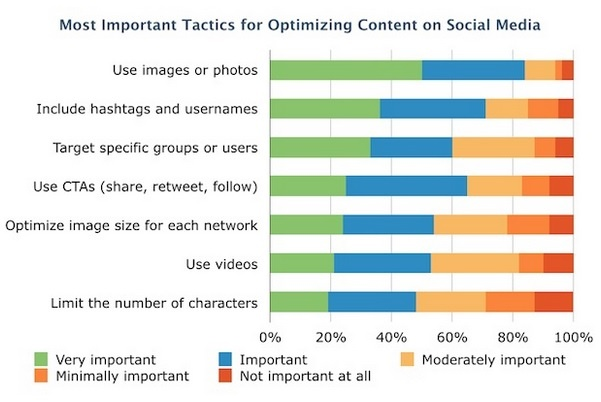 stats on visual content show images and photos are important in social media posts