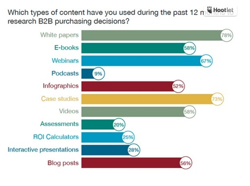 stats on visual content show the most used formats are great for visuals