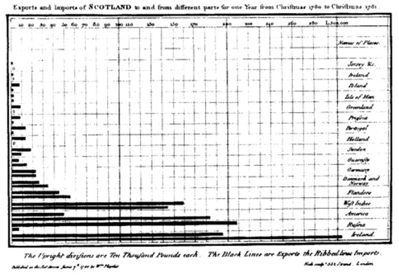 first example of bar graph in evolution of visual culture