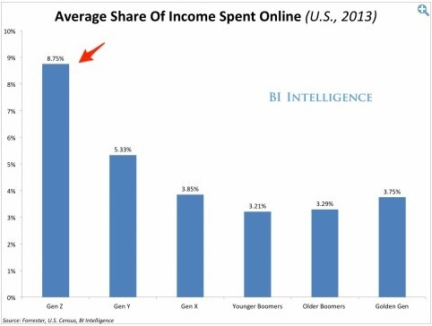 visual culture shows in demographics spending most on e-commerce
