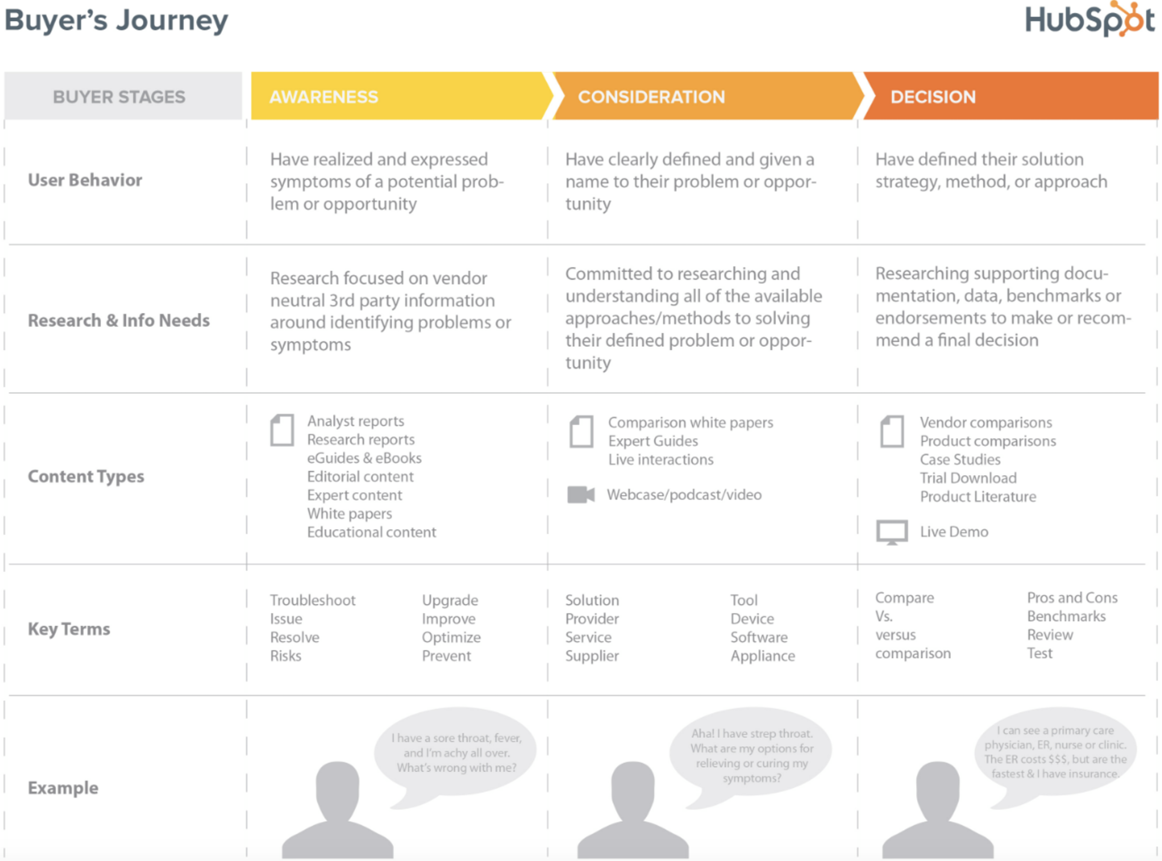 The Buyers Journey with Content Mapping Example