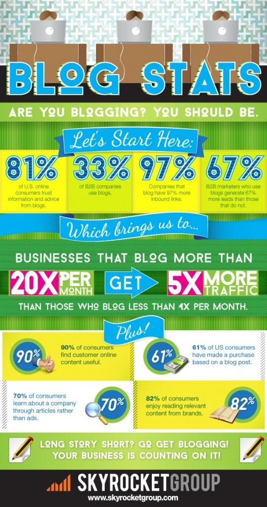 Blogging-Statistics