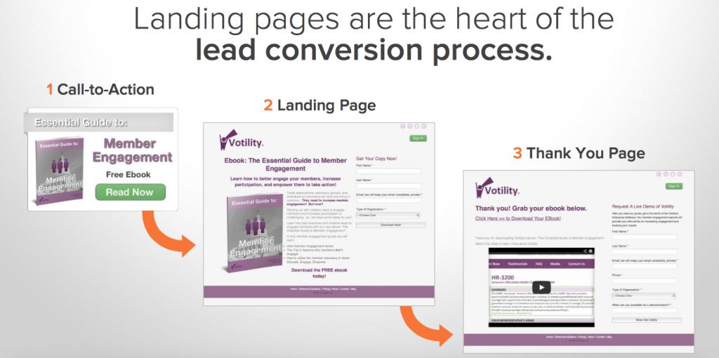 conversion-process