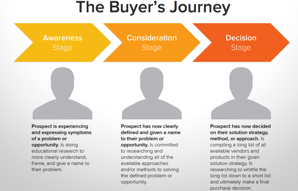 the-buyers-journey
