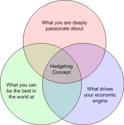 what is the hedgehog concept