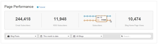 subscribers is one of the blog KPIs to track in 2015