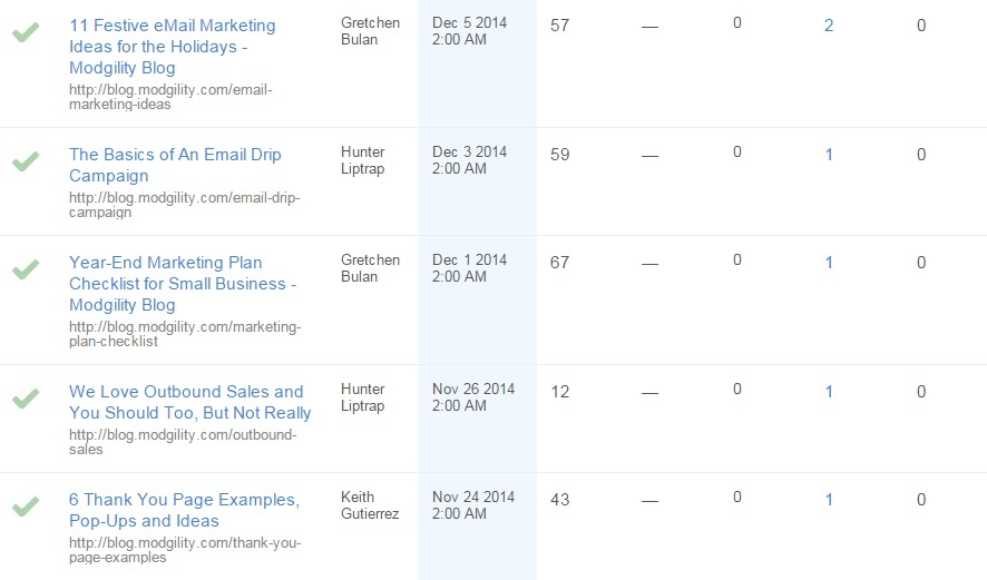 blog views are one of the blog KPIs to track