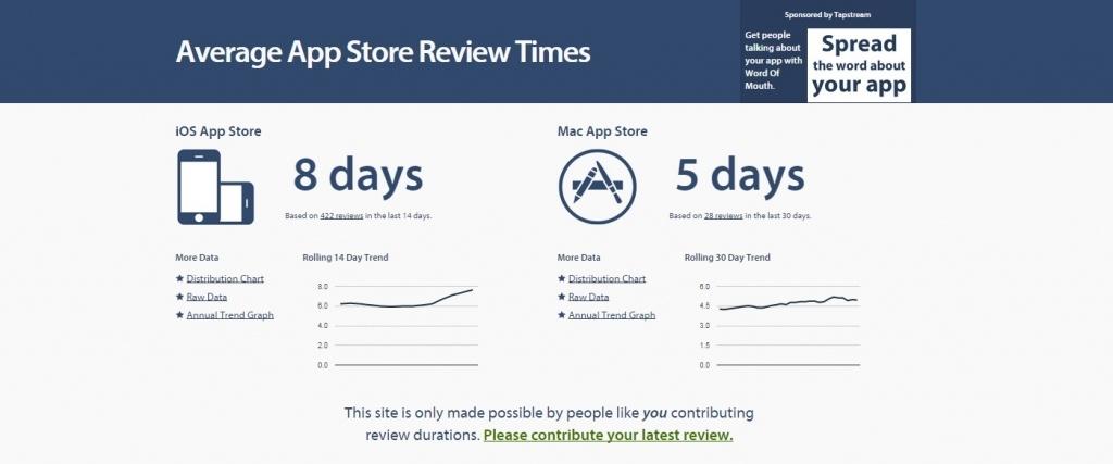 fast-ios-app-reviews