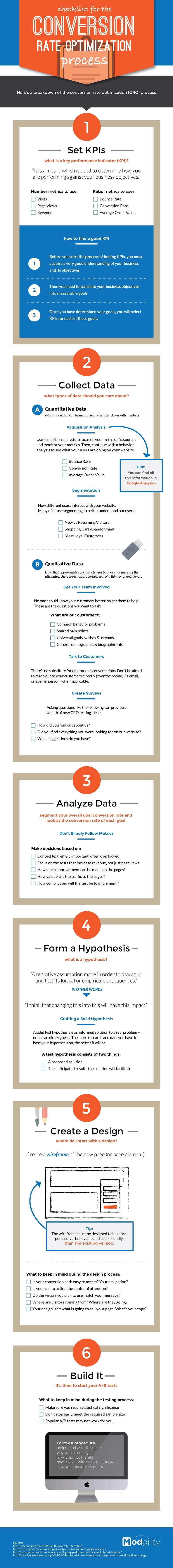 Conversion rate optimization process checklist