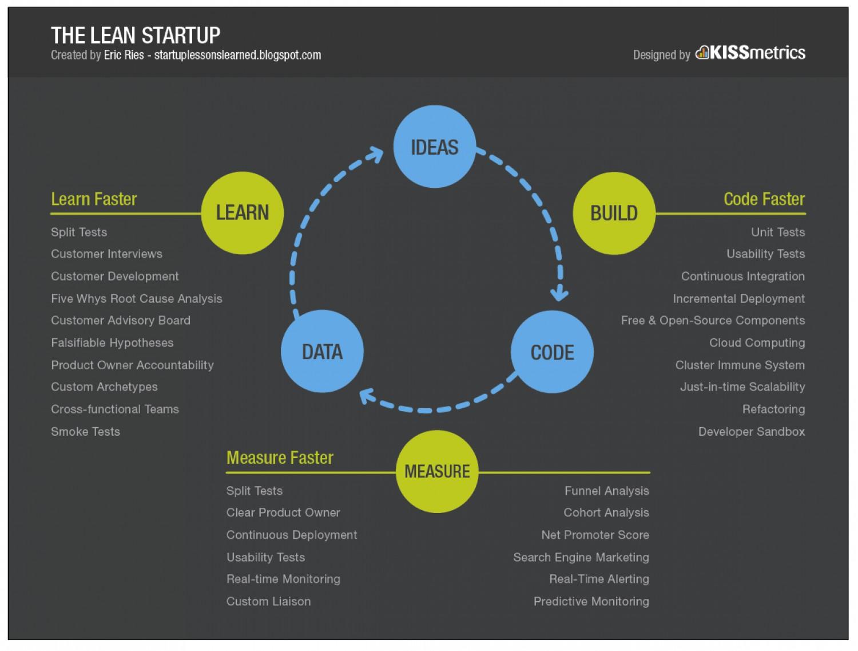 the-lean-startup_50291668aa9bb_w1500.jpg