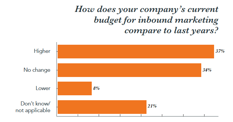 Inbound Marketing Costs