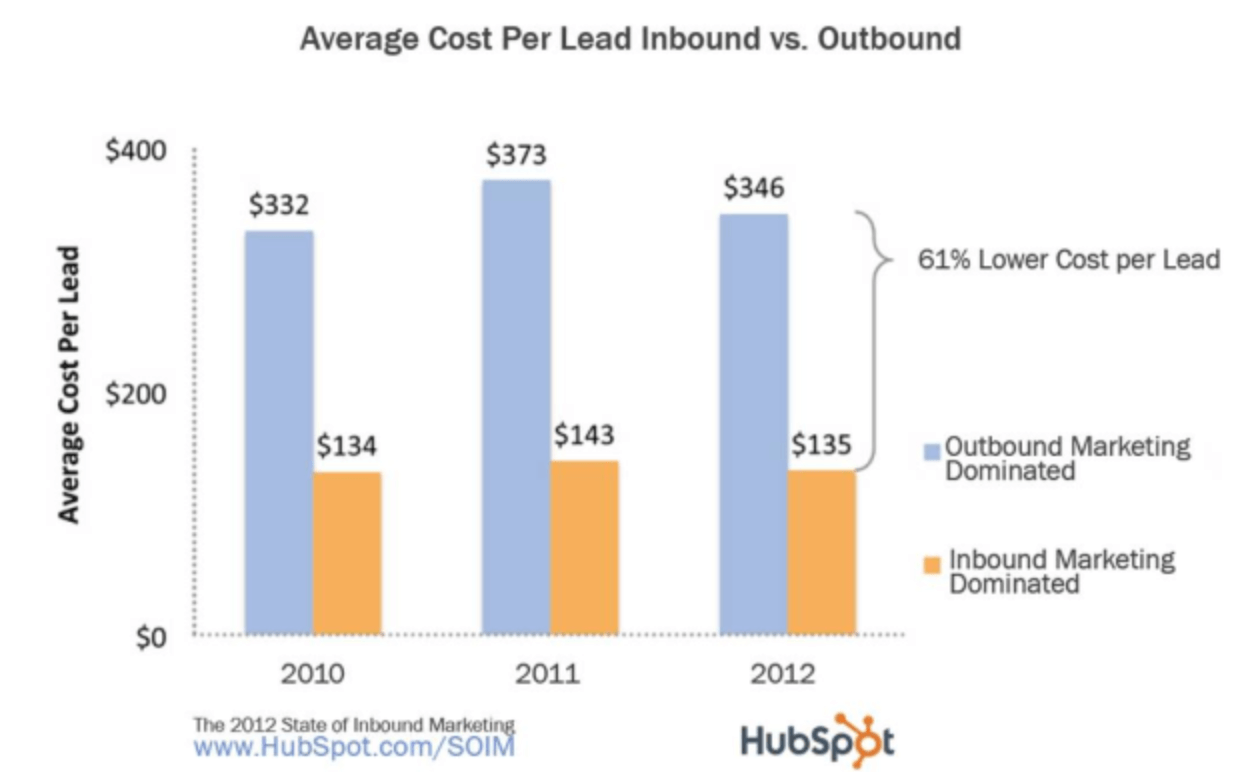 Lower cost per lead with inbound