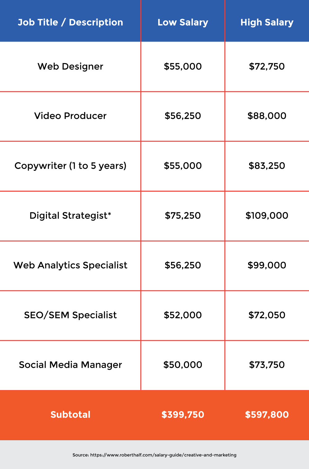 Inbound Team Salaries