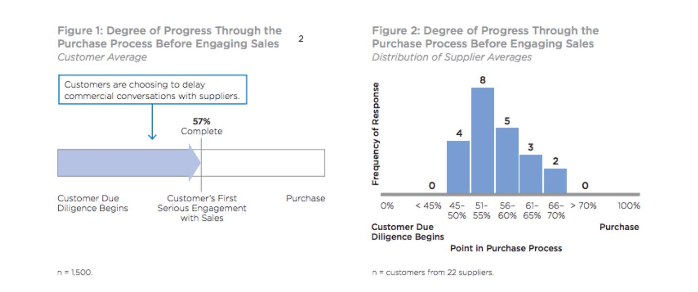 Inbound Sales Figures