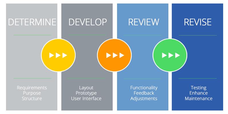 software-overview-development-steps1.png